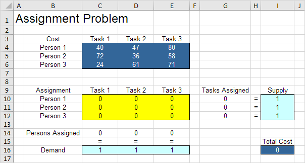 assignment problem in excel easy excel tutorial
