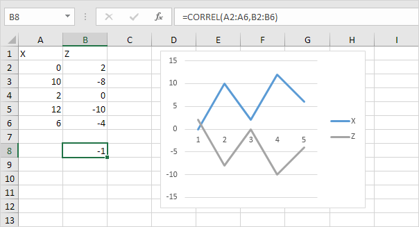Ediblewildsus  Personable Correlation In Excel  Easy Excel Tutorial With Engaging Perfect Negative Correlation In Excel With Beautiful Excel Lesson Plans For High School Also Slicer Excel  In Addition Excel  Compatibility Mode And Excel Formula For Today As Well As P Chart In Excel Additionally Mode Formula In Excel From Exceleasycom With Ediblewildsus  Engaging Correlation In Excel  Easy Excel Tutorial With Beautiful Perfect Negative Correlation In Excel And Personable Excel Lesson Plans For High School Also Slicer Excel  In Addition Excel  Compatibility Mode From Exceleasycom