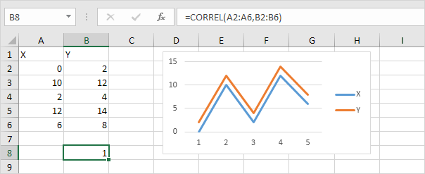 Ediblewildsus  Winning Correlation In Excel  Easy Excel Tutorial With Gorgeous Perfect Positive Correlation In Excel With Agreeable How To Use Rate Function In Excel Also If Else Condition In Excel In Addition Excel Formula From Another Sheet And Sales Report Template Excel As Well As Reduce File Size Excel Additionally Regression Using Excel From Exceleasycom With Ediblewildsus  Gorgeous Correlation In Excel  Easy Excel Tutorial With Agreeable Perfect Positive Correlation In Excel And Winning How To Use Rate Function In Excel Also If Else Condition In Excel In Addition Excel Formula From Another Sheet From Exceleasycom