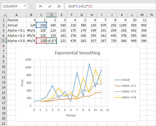 Segnali di algoritmo sulle opzioni binarie