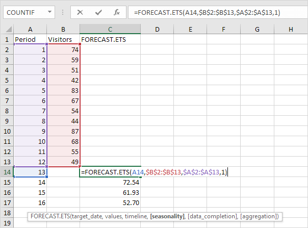 How to do analysis of functions