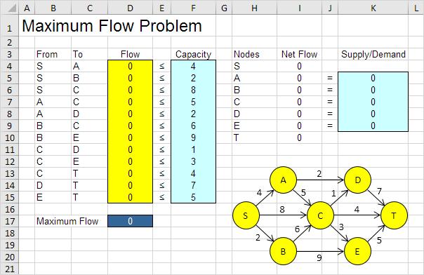 Maximum Flow Problem in Excel