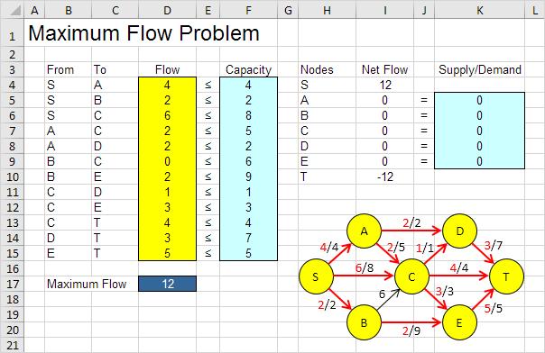 Maximum Flow Problem Result