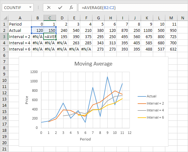 Moving Average in Excel - Easy Excel Tutorial