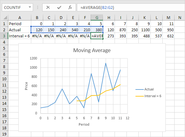 how to make graphs on excel