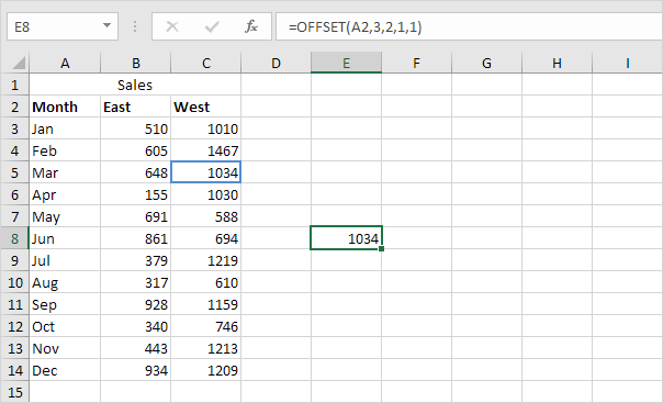 Offset Cell Result