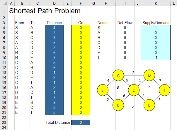 Shortest Path Problem in Excel