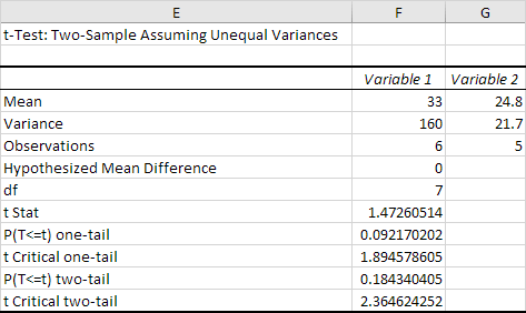 T Test In Excel Easy Excel Tutorial