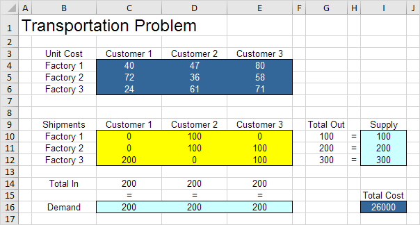 Transportation Problem Result