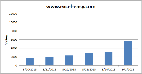 chart axes in excel easy excel tutorial