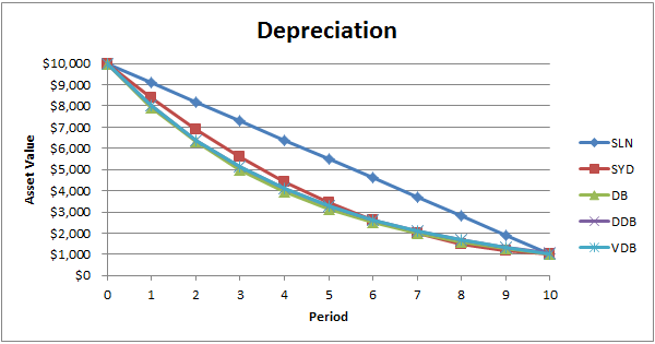 how to find the depreciation