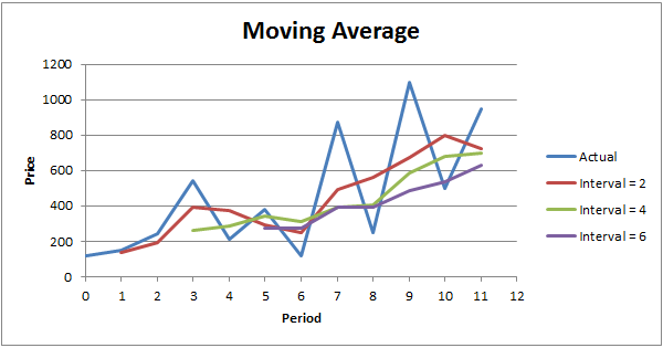 Moving Average (MA) Definition