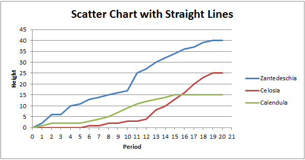 Scatter Chart in Excel - EASY Excel Tutorial