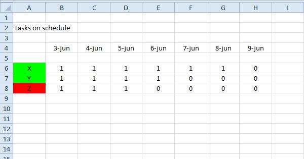 tasks on schedule in excel vba easy excel macros