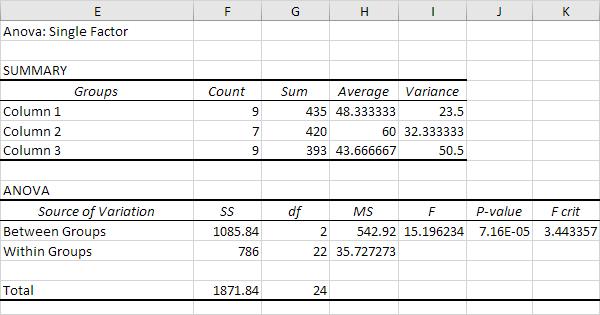 Hypothesis analysis