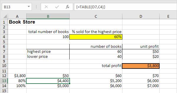 Data Tables In Excel Easy Excel Tutorial