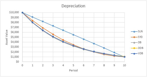 depreciation in excel