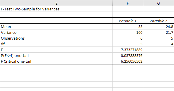 F-Test in Excel - Easy Excel Tutorial