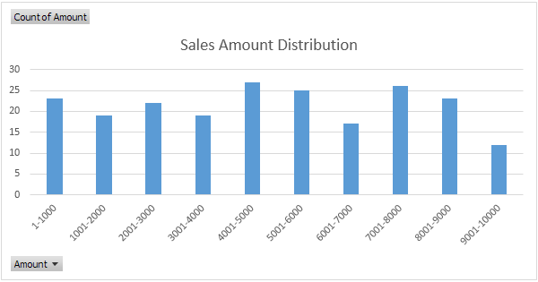 frequency distribution in excel
