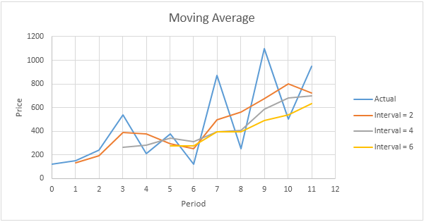average length of time dating before moving in together