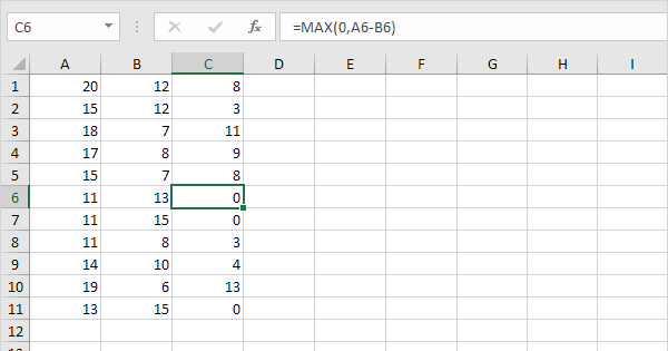 negative numbers to zero in excel