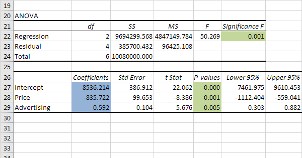 Regression Analysis in Excel - Easy Excel Tutorial